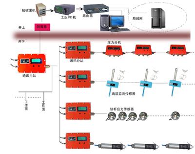 煤矿顶板压力监测系统(60个传感器)