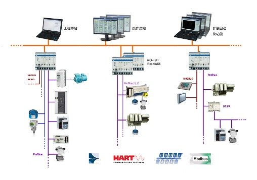 控制系统设计步骤